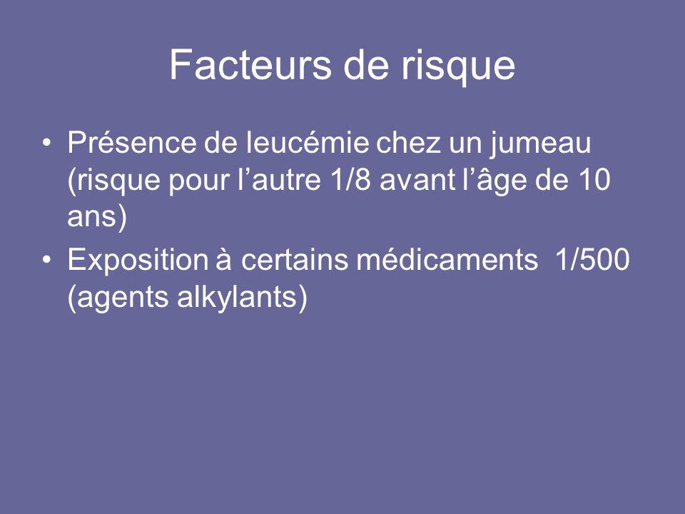 Facteurs de risquePrésence de leucémie chez un jumeau (risque pour l'autre 1/8 avant l'âge de 10 ans)