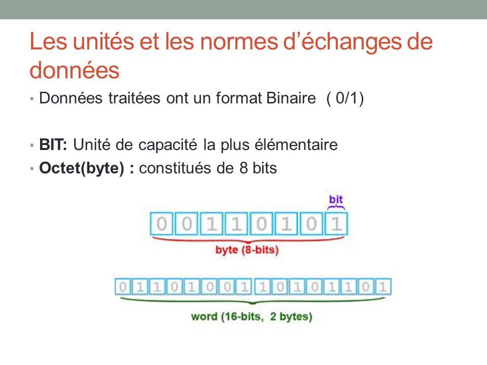 Les unités et les normes d'échanges de données