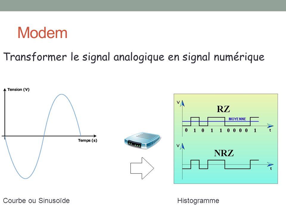 Modem Transformer le signal analogique en signal numérique