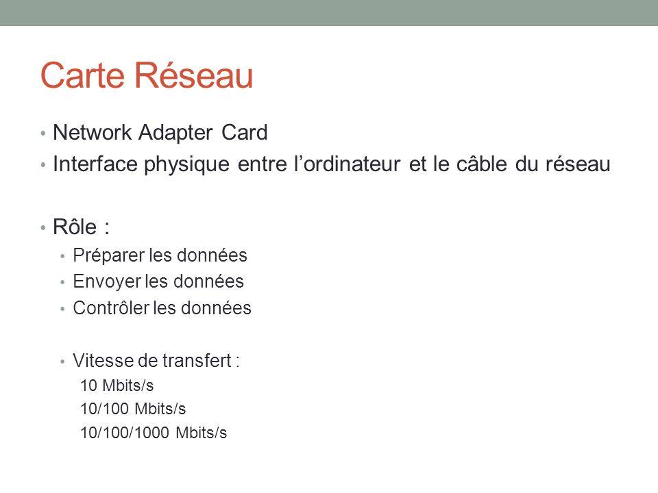 Carte Réseau Network Adapter Card