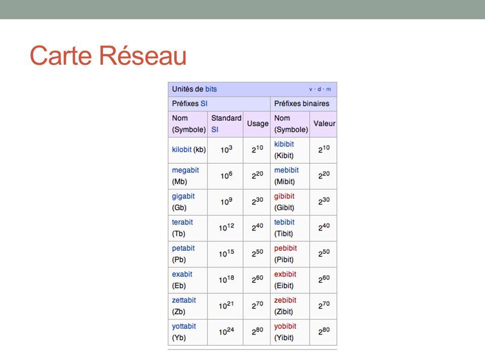 Carte Réseau