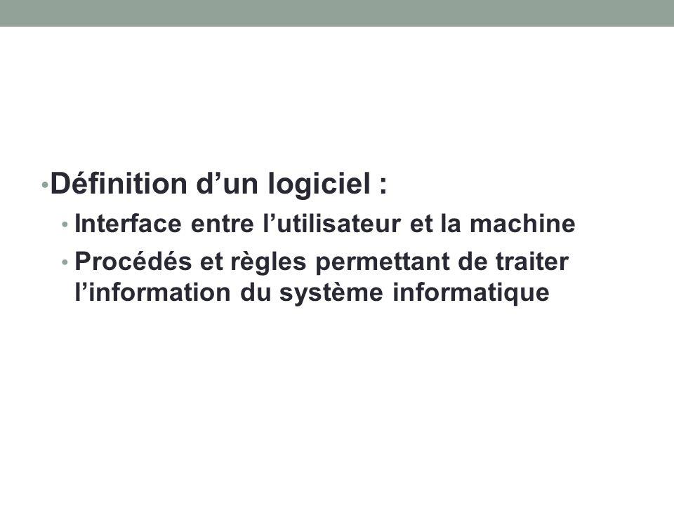 Définition d'un logiciel :