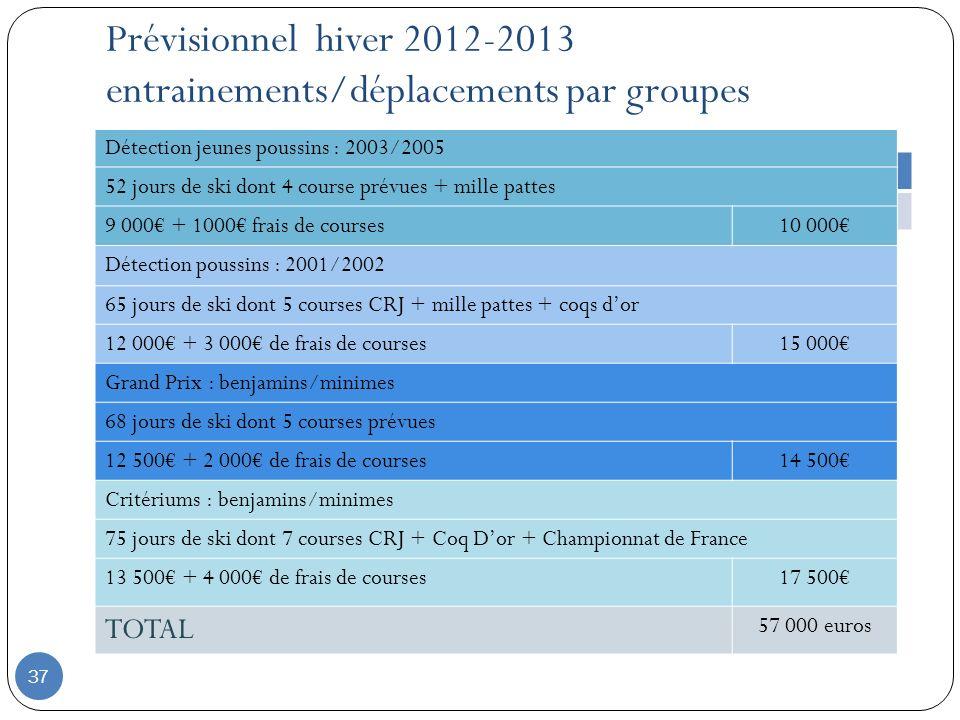 Prévisionnel hiver 2012-2013 entrainements/déplacements par groupes