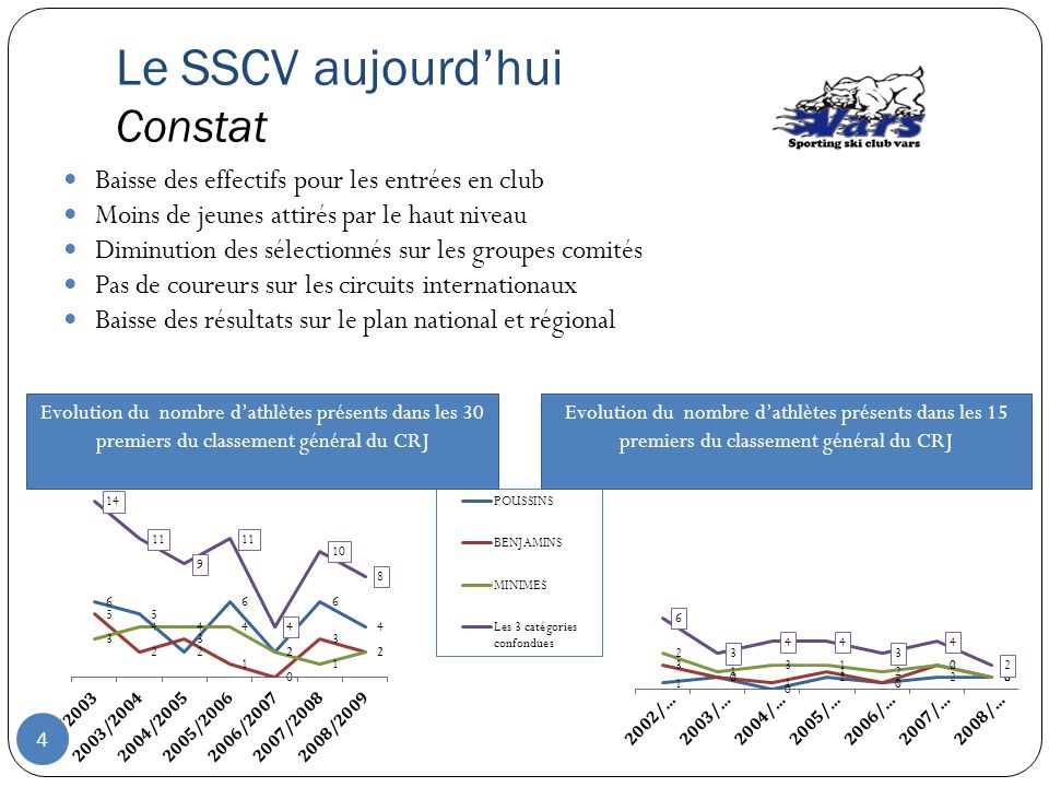 Le SSCV aujourd'hui Constat