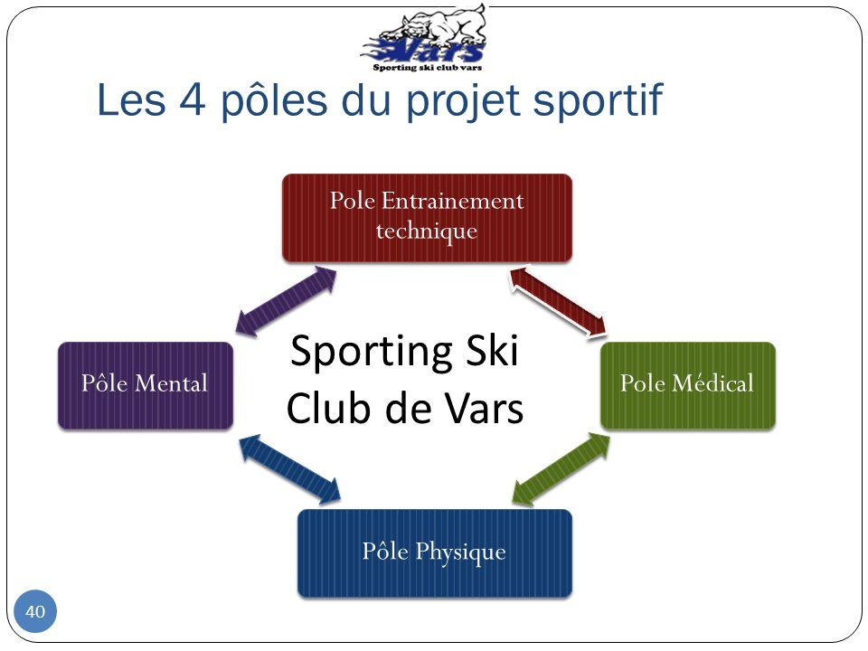 Les 4 pôles du projet sportif