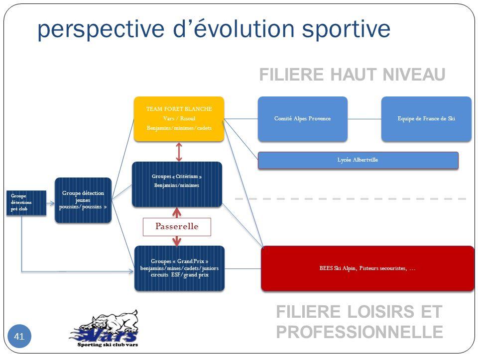 perspective d'évolution sportive