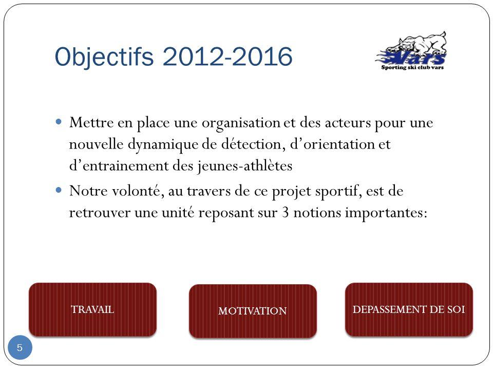 Objectifs 2012-2016
