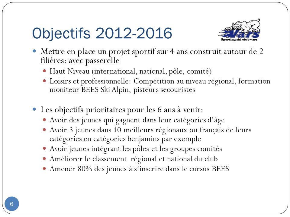 Objectifs 2012-2016 Mettre en place un projet sportif sur 4 ans construit autour de 2 filières: avec passerelle.