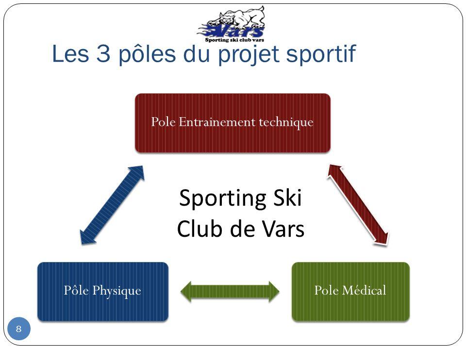 Les 3 pôles du projet sportif