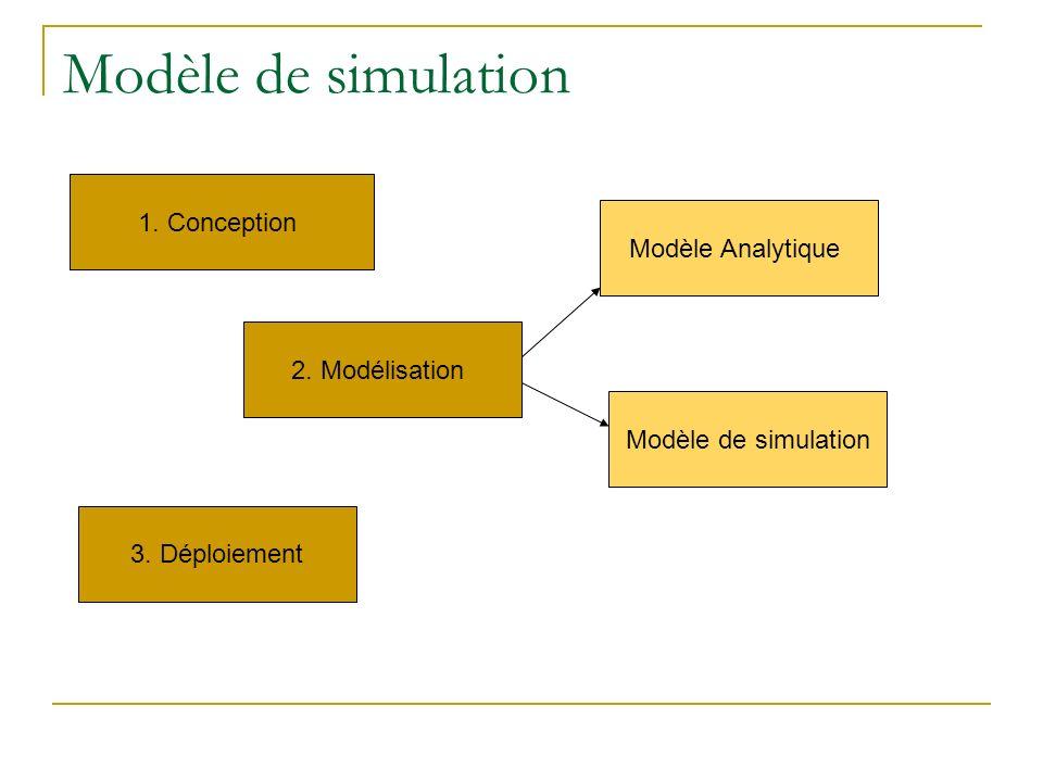 Modèle de simulation 1. Conception Modèle Analytique 2. Modélisation