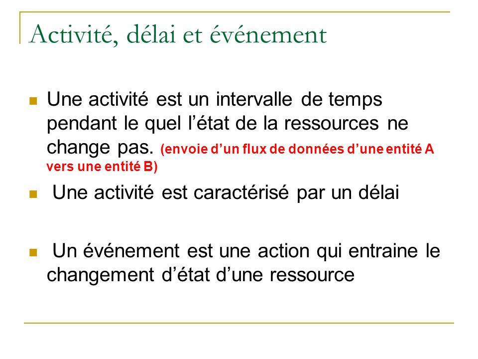 Activité, délai et événement