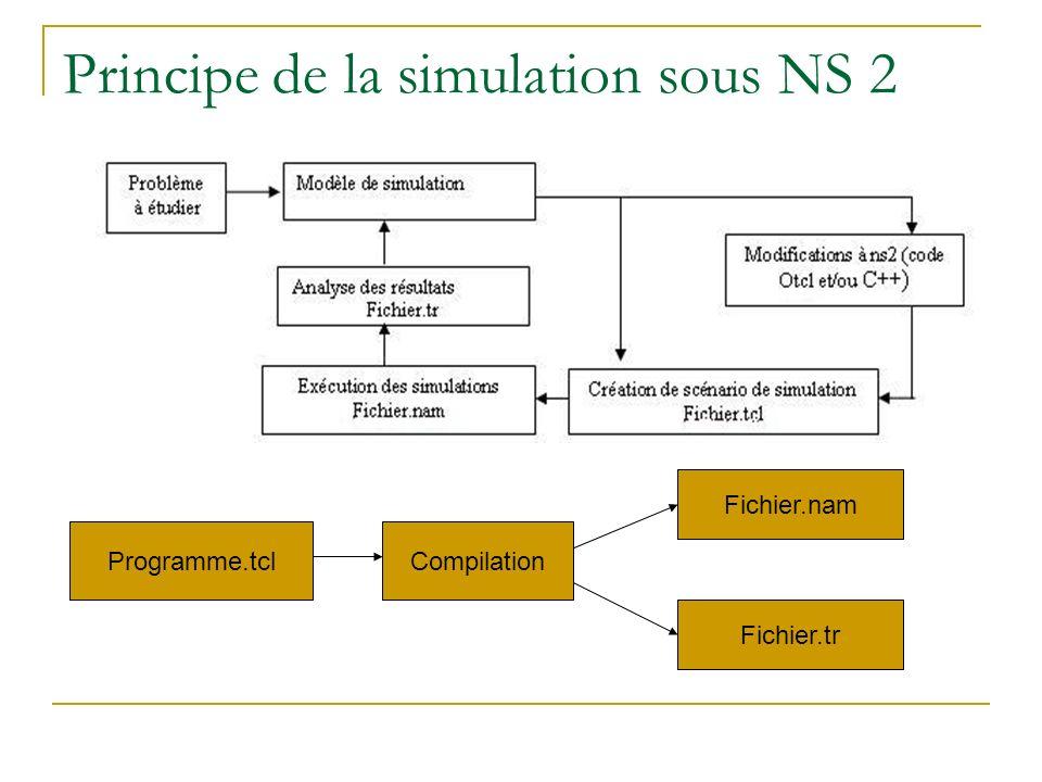 Principe de la simulation sous NS 2