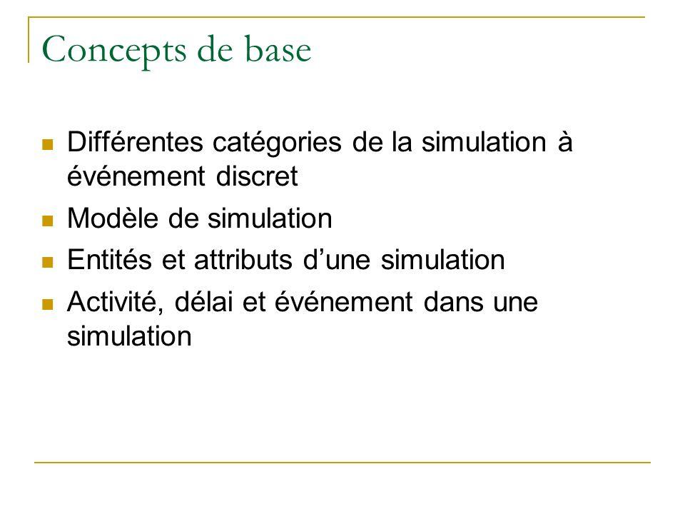 Concepts de baseDifférentes catégories de la simulation à événement discret. Modèle de simulation.