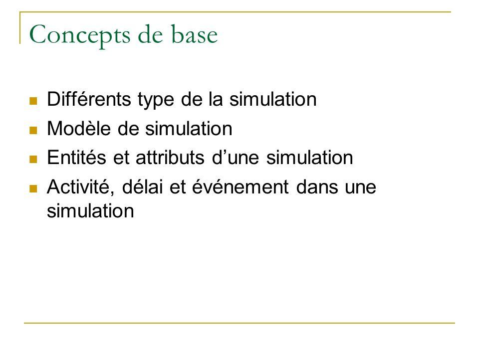 Concepts de base Différents type de la simulation Modèle de simulation