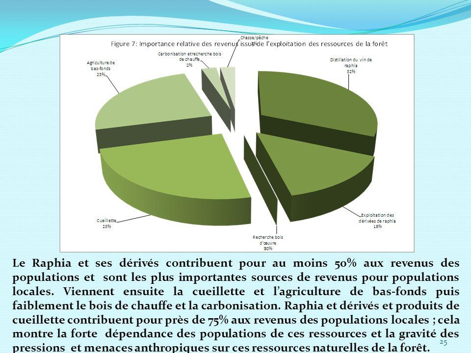 Le Raphia et ses dérivés contribuent pour au moins 50% aux revenus des populations et sont les plus importantes sources de revenus pour populations locales.