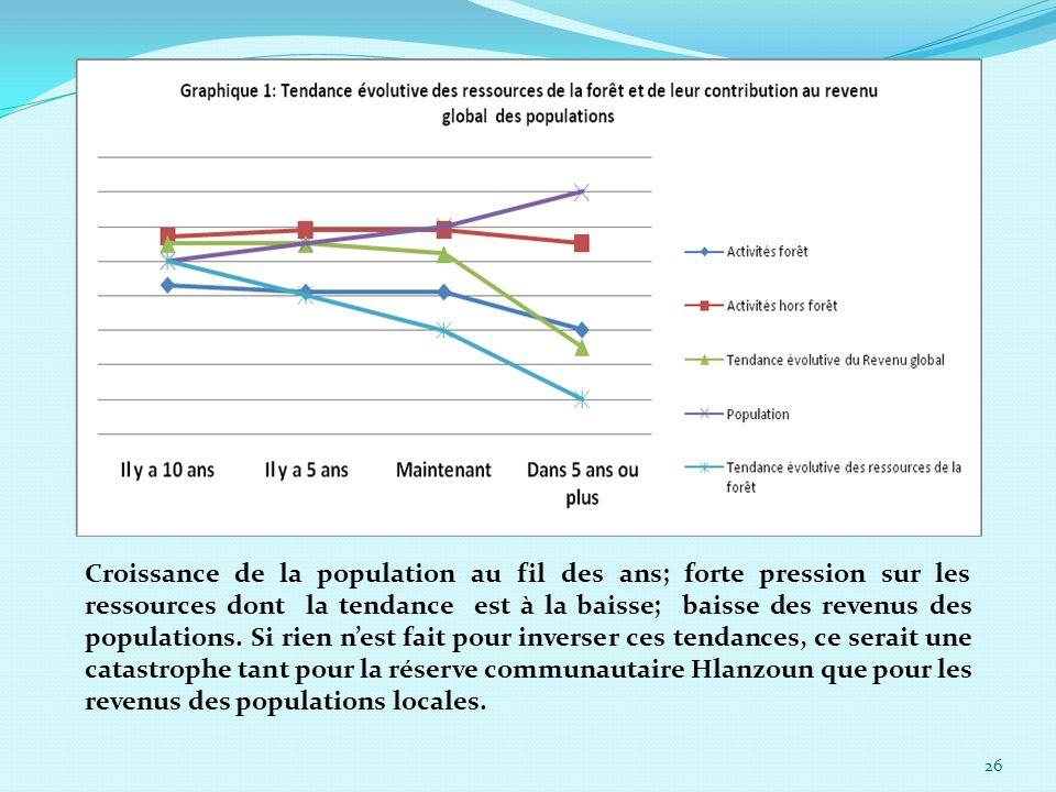 Croissance de la population au fil des ans; forte pression sur les ressources dont la tendance est à la baisse; baisse des revenus des populations.