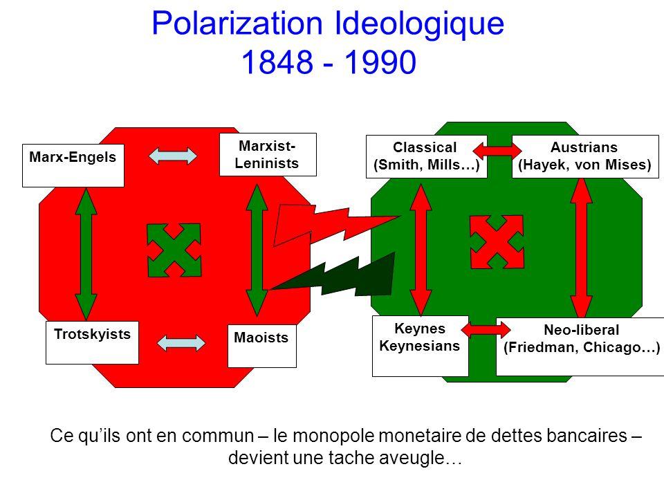 Polarization Ideologique 1848 - 1990