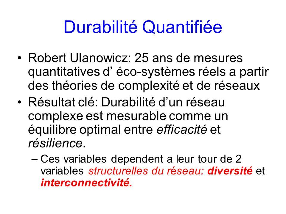 Durabilité Quantifiée