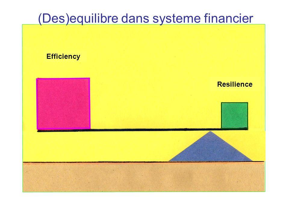 (Des)equilibre dans systeme financier