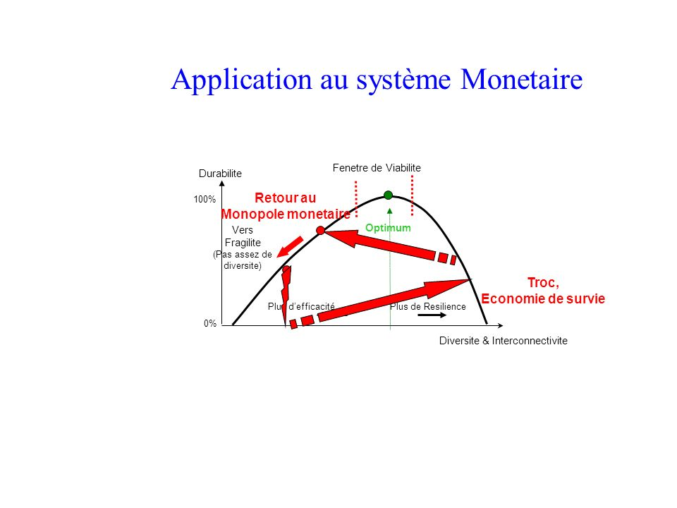 Application au système Monetaire