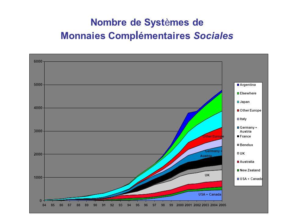Monnaies Complémentaires Sociales