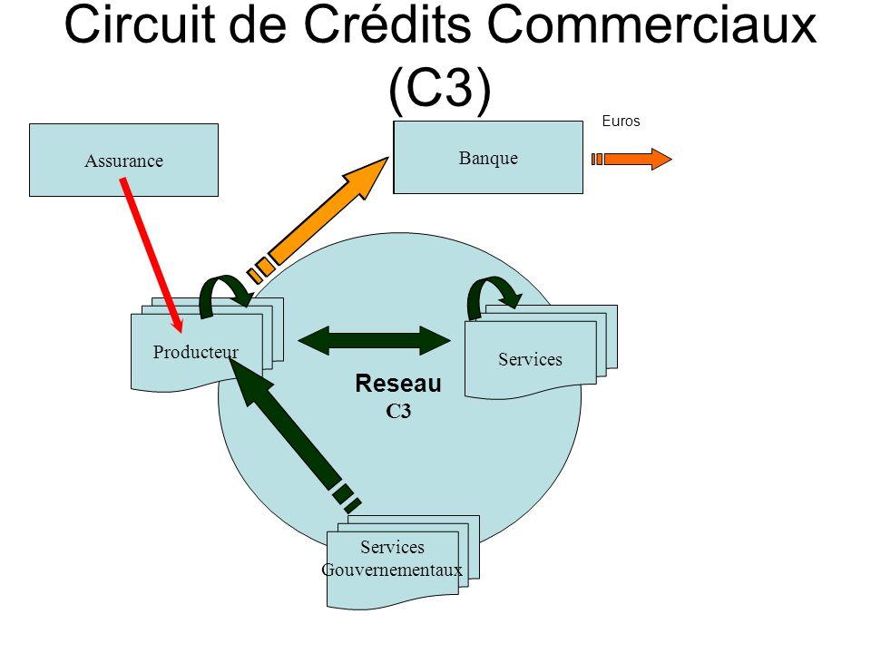 Circuit de Crédits Commerciaux (C3)