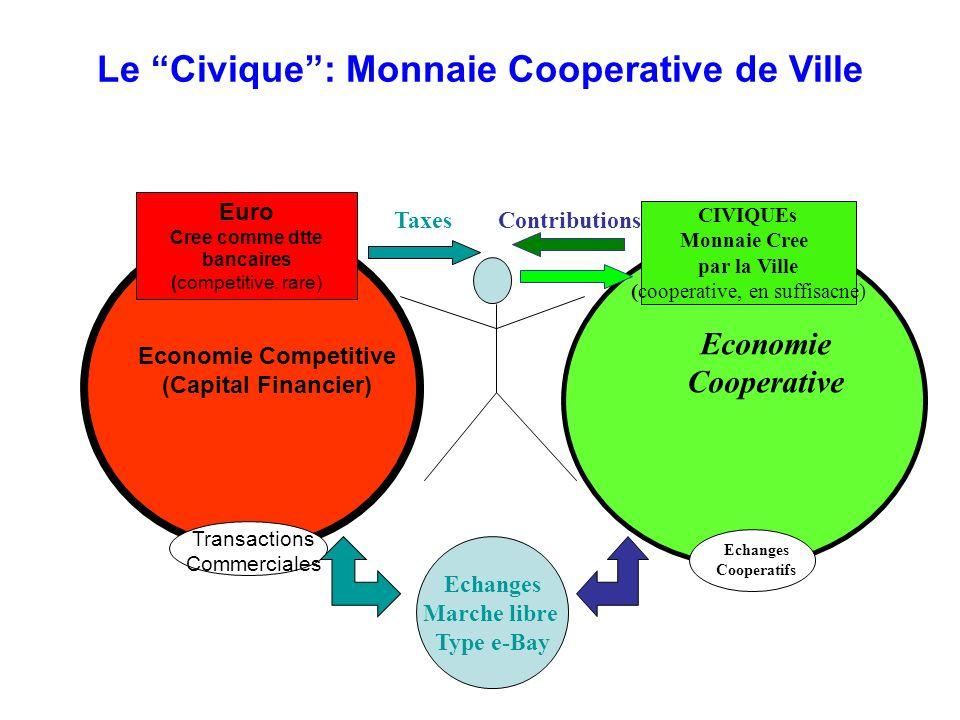 Le Civique : Monnaie Cooperative de Ville Cree comme dtte bancaires