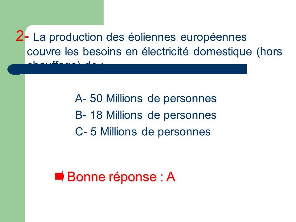 2- La production des éoliennes européennes couvre les besoins en électricité domestique (hors chauffage) de :