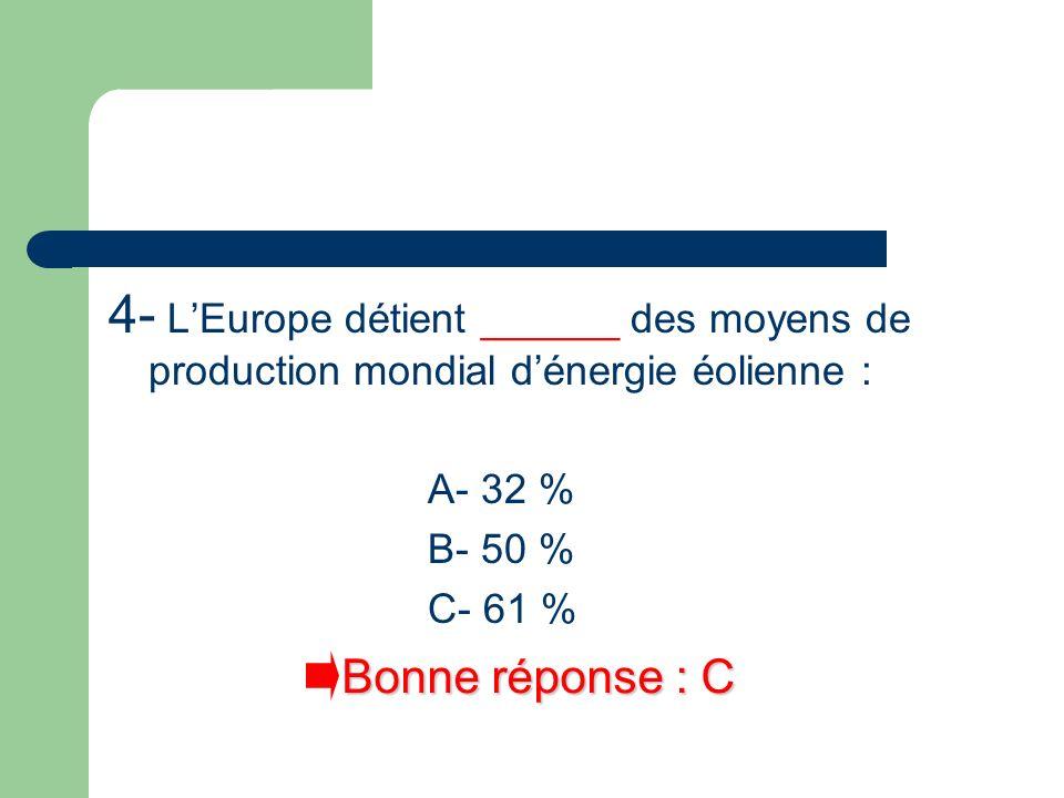 4- L'Europe détient ______ des moyens de production mondial d'énergie éolienne :