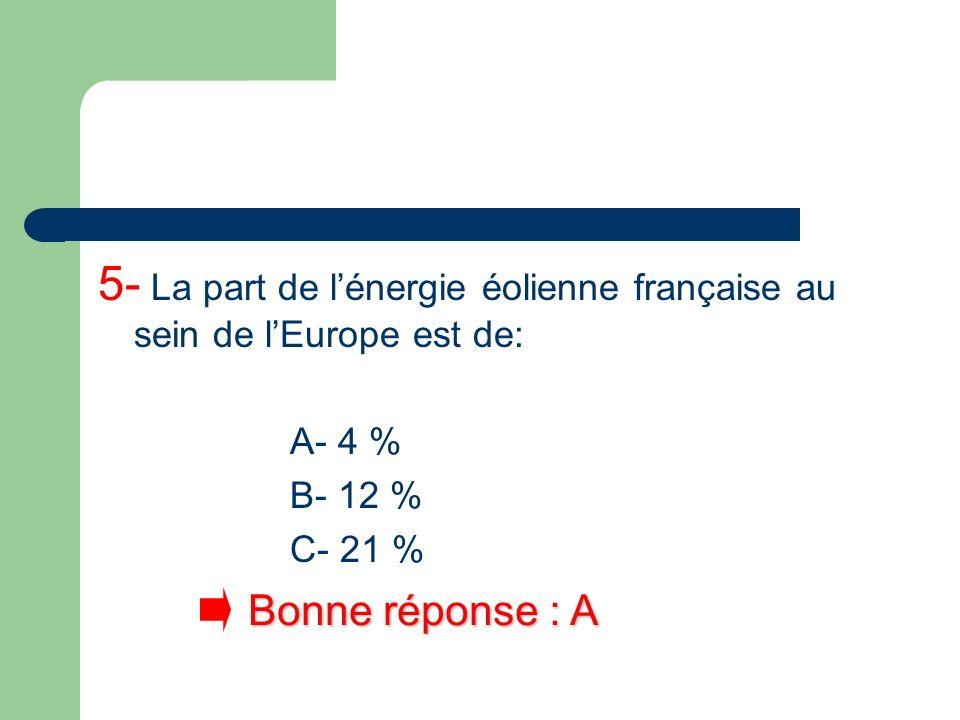 5- La part de l'énergie éolienne française au sein de l'Europe est de: