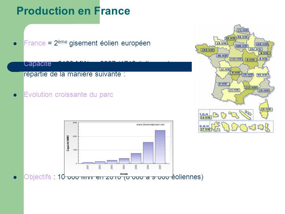 Production en France France = 2ème gisement éolien européen