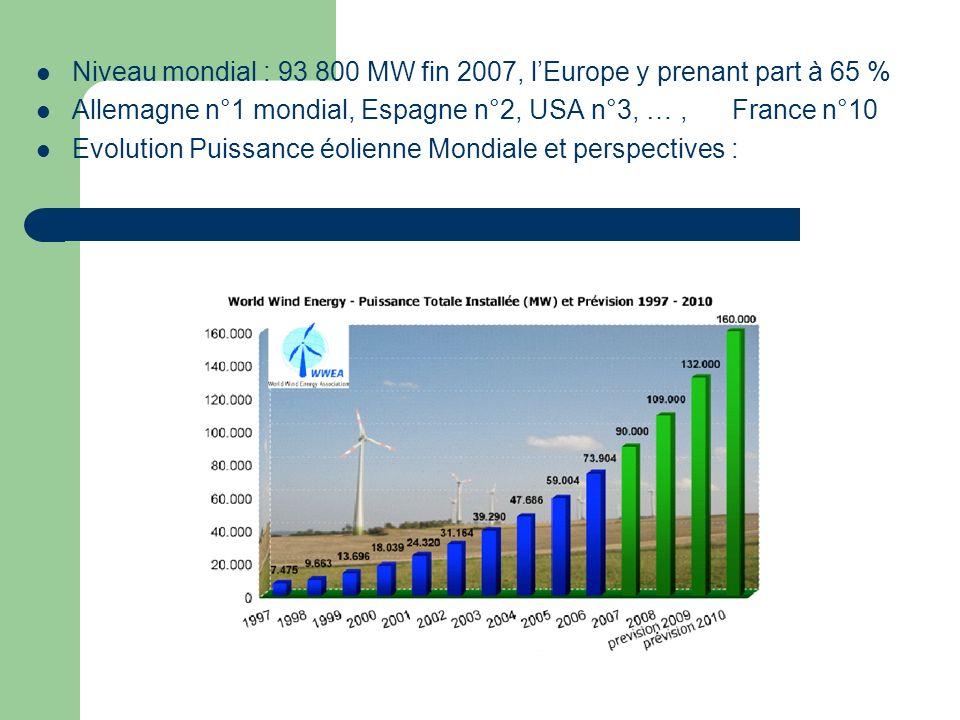 Niveau mondial : 93 800 MW fin 2007, l'Europe y prenant part à 65 %