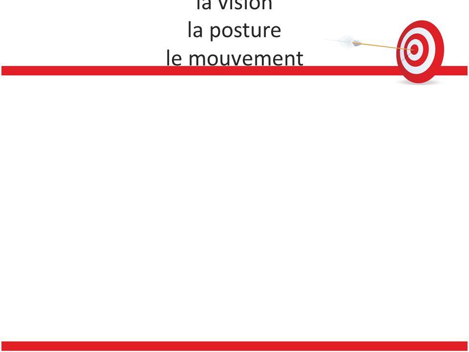 On parle alors d'une multiplicité d'interactions possibles entre la vision la posture le mouvement