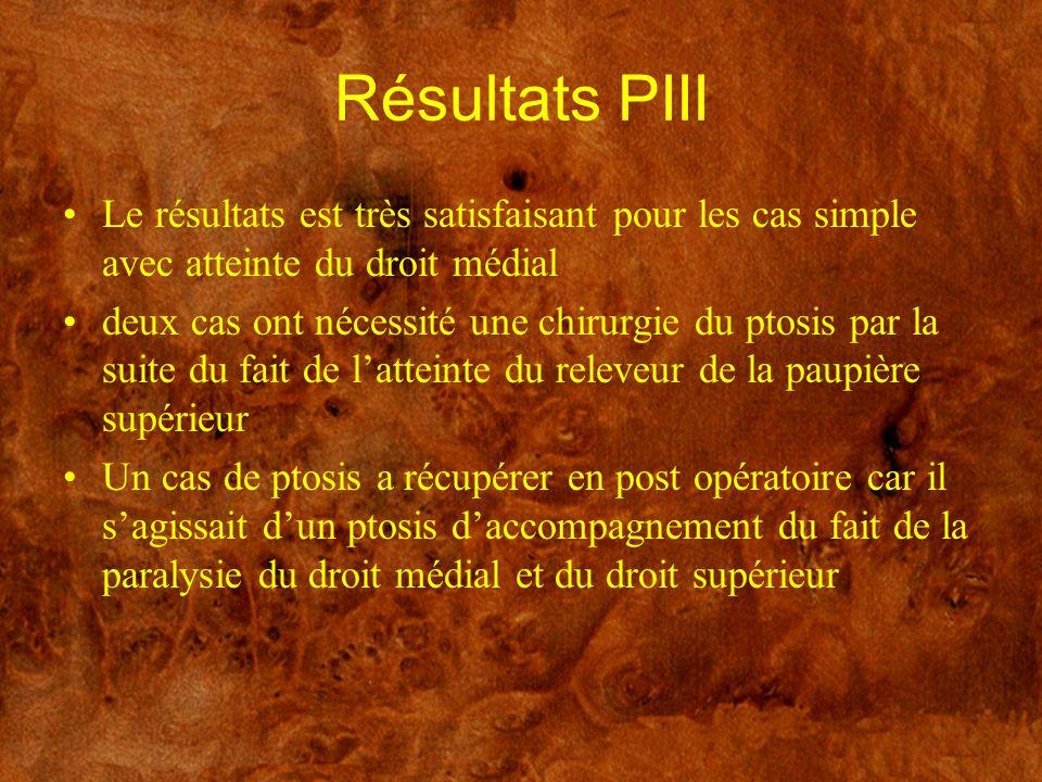 Résultats PIII Le résultats est très satisfaisant pour les cas simple avec atteinte du droit médial.