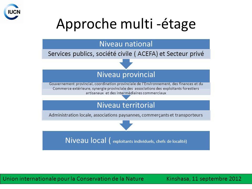 Approche multi -étage Niveau national Niveau provincial