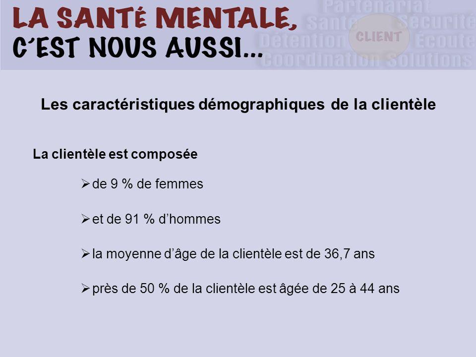 Les caractéristiques démographiques de la clientèle