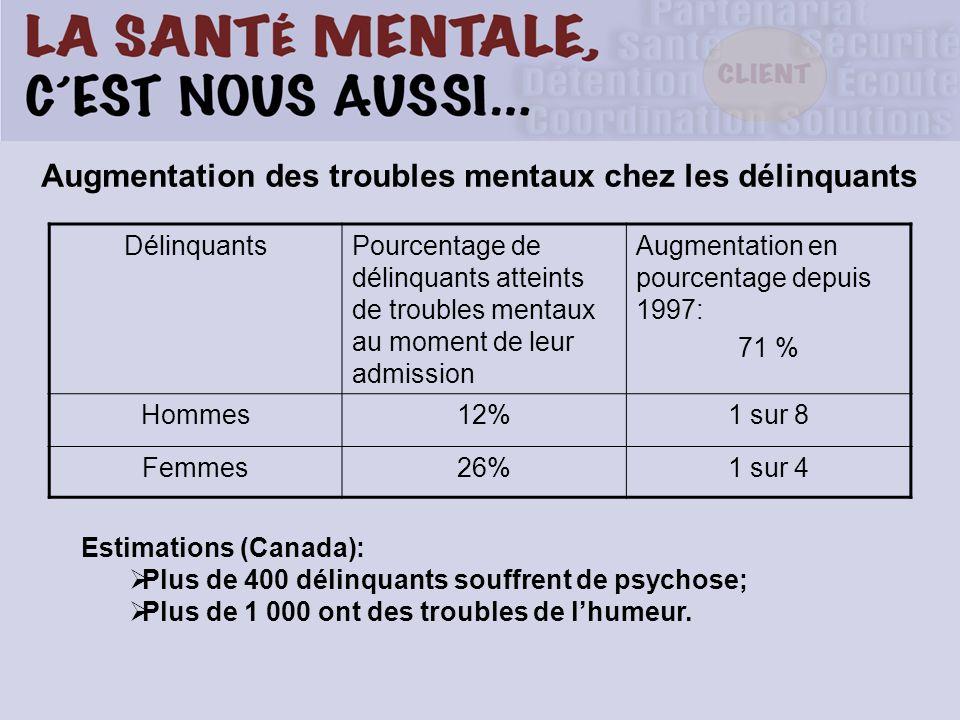 Augmentation des troubles mentaux chez les délinquants