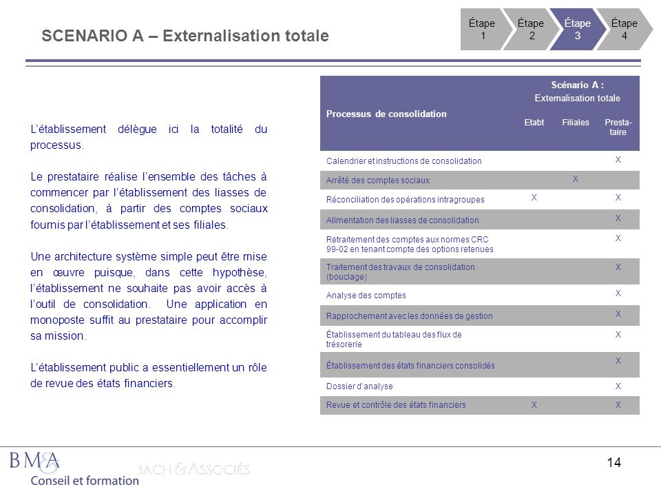 Externalisation totale