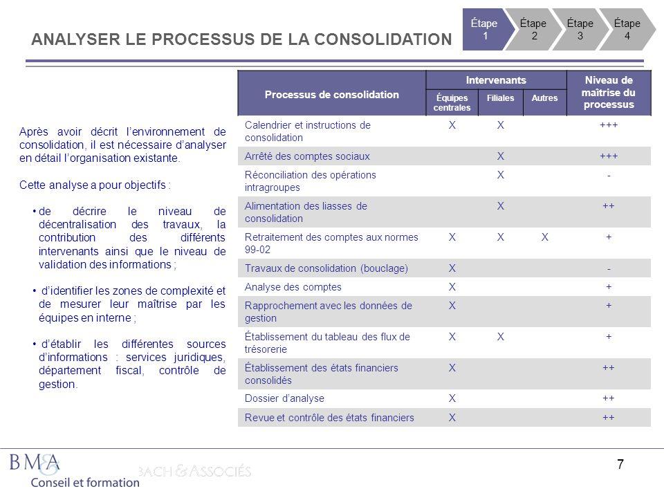 Processus de consolidation Niveau de maîtrise du processus