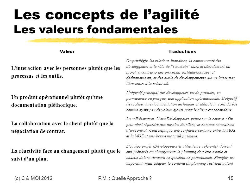 Les concepts de l'agilité Les valeurs fondamentales