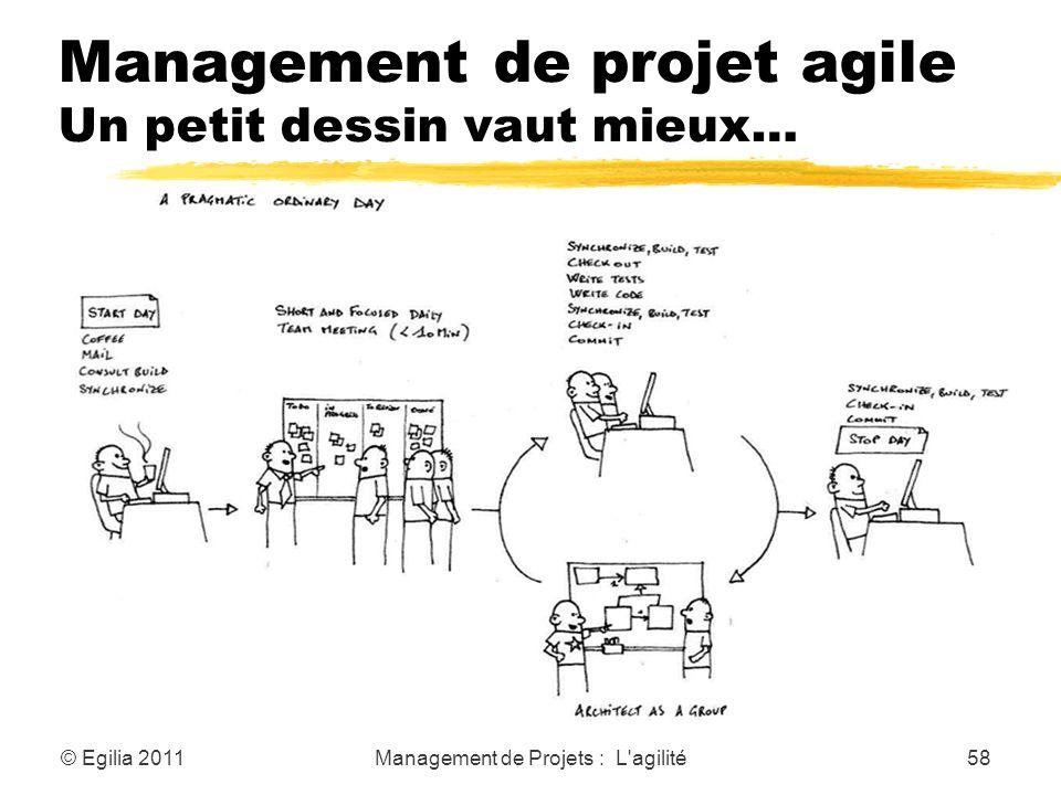 Management de projet agile Un petit dessin vaut mieux…
