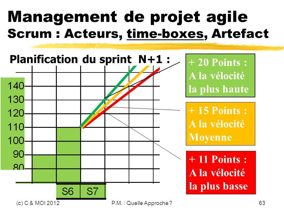 Management de projet agile Scrum : Acteurs, time-boxes, Artefact