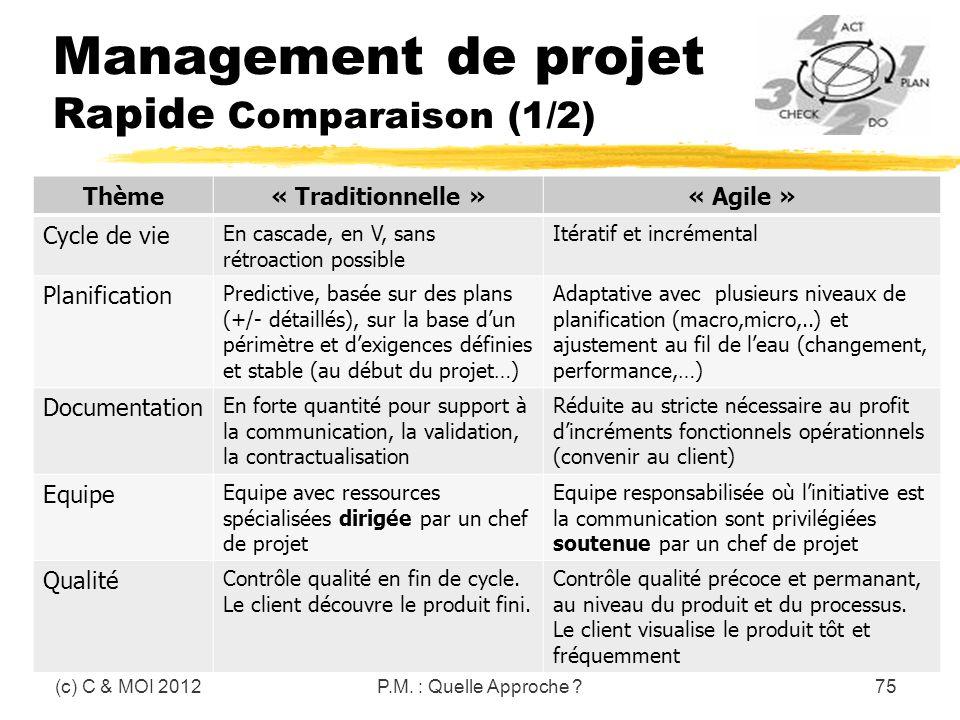 Management de projet Rapide Comparaison (1/2)