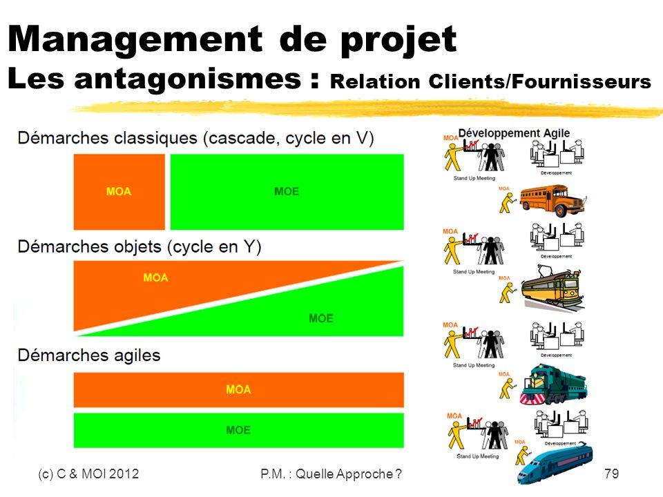 Management de projet Les antagonismes : Relation Clients/Fournisseurs