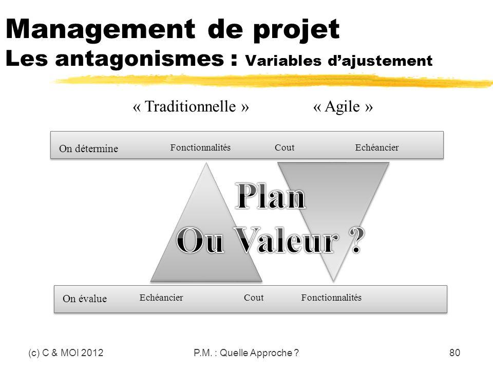 Management de projet Les antagonismes : Variables d'ajustement