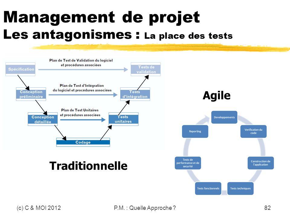 Management de projet Les antagonismes : La place des tests