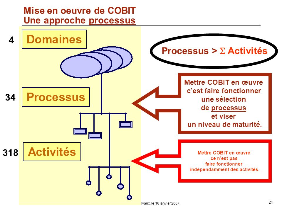 Mise en oeuvre de COBIT Une approche processus