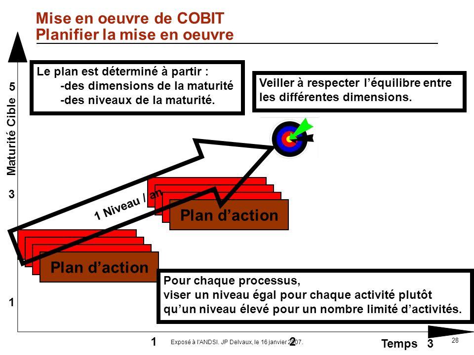 Mise en oeuvre de COBIT Planifier la mise en oeuvre