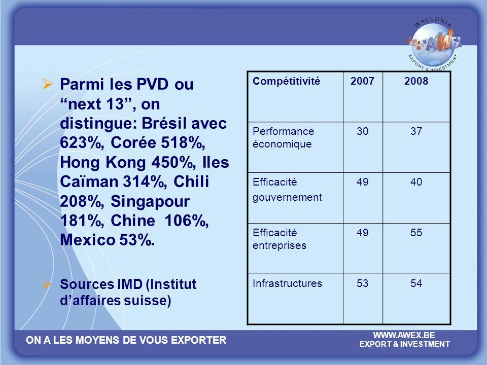 Parmi les PVD ou next 13 , on distingue: Brésil avec 623%, Corée 518%, Hong Kong 450%, Iles Caïman 314%, Chili 208%, Singapour 181%, Chine 106%, Mexico 53%.