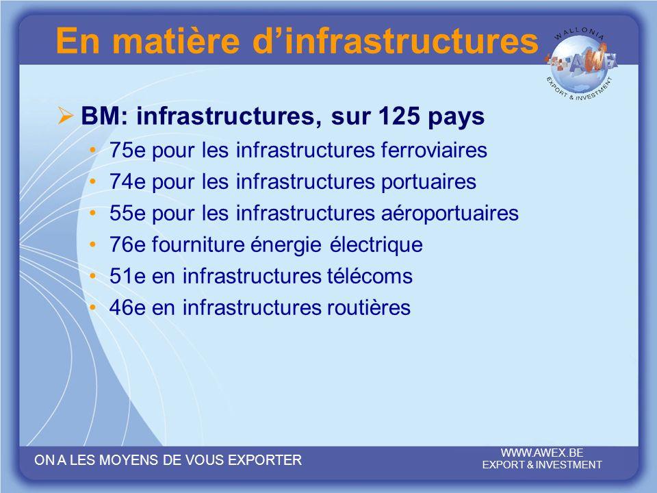 En matière d'infrastructures